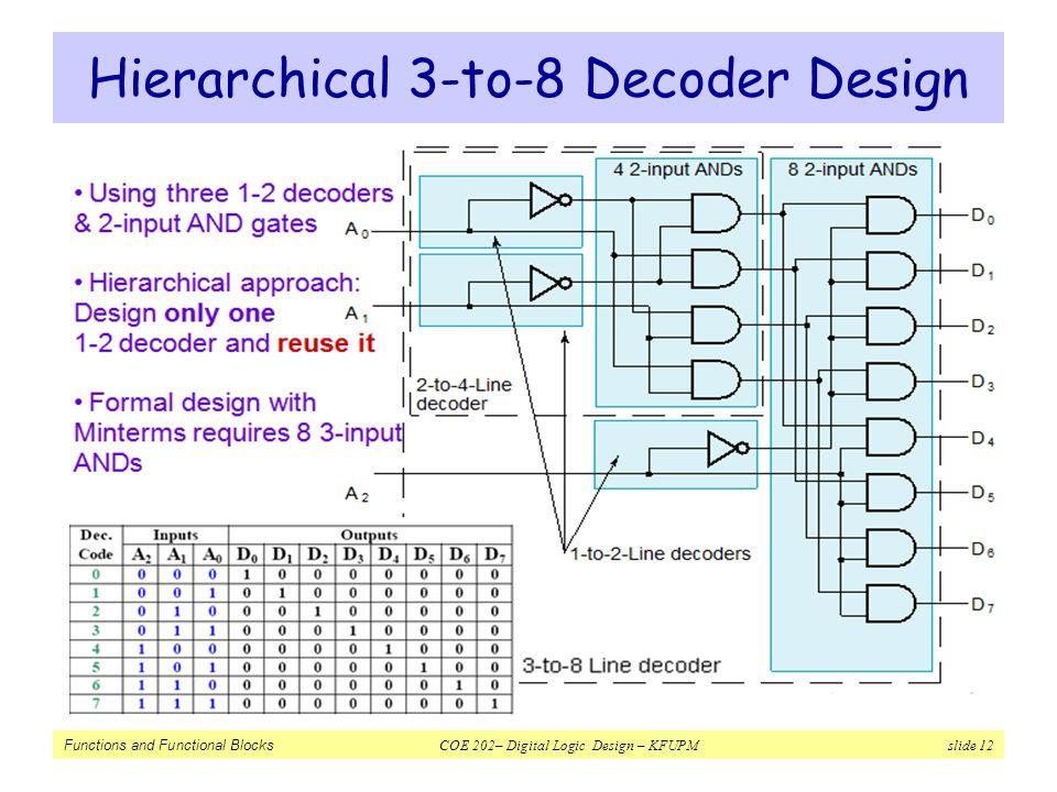 Functions and Functional Blocks COE 202– Digital Logic Design – KFUPM slide 12 Hierarchical 3-to-8 Decoder Design