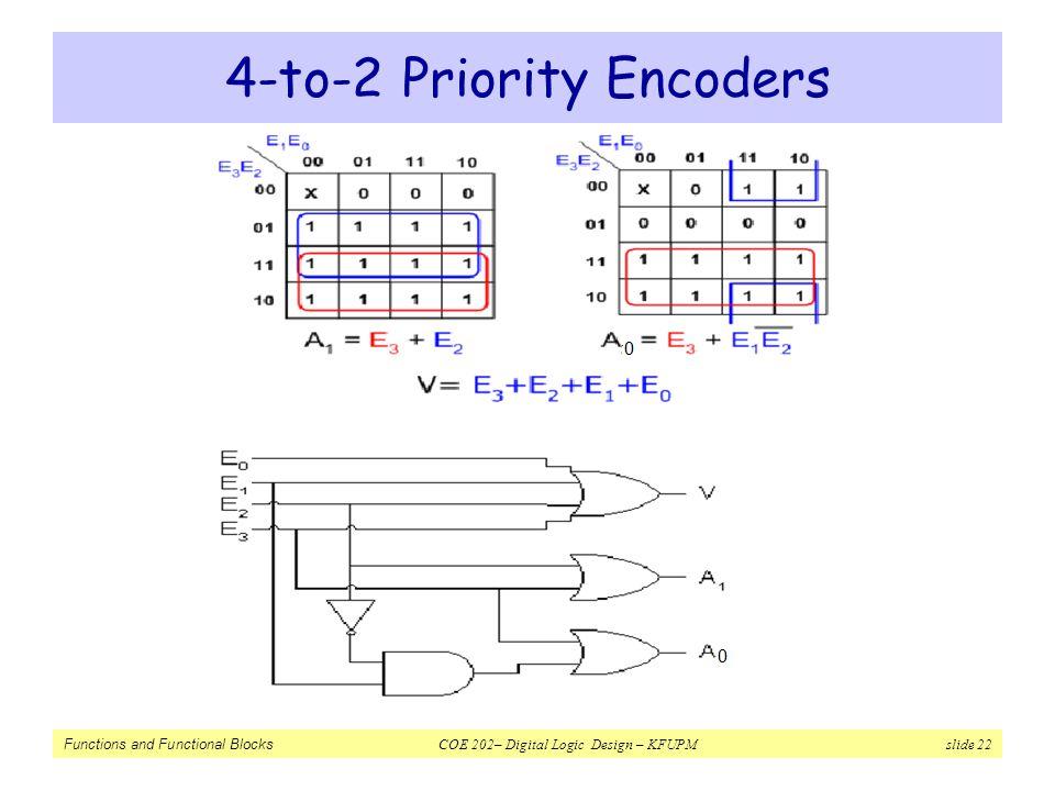 Functions and Functional Blocks COE 202– Digital Logic Design – KFUPM slide 22 4-to-2 Priority Encoders