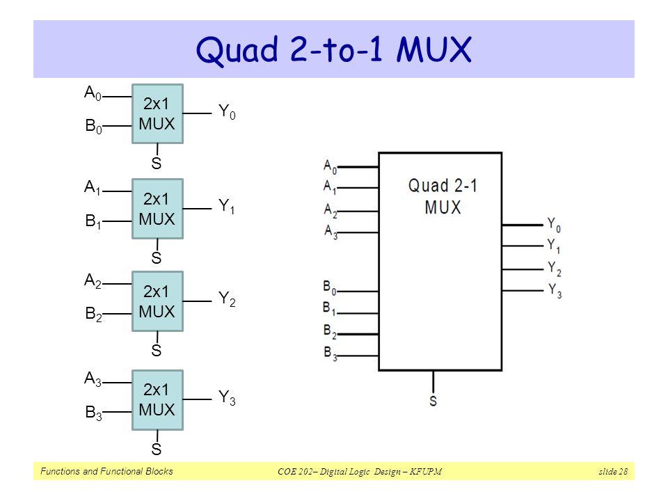 Functions and Functional Blocks COE 202– Digital Logic Design – KFUPM slide 28 Quad 2-to-1 MUX 2x1 MUX A0A0 B0B0 S Y0Y0 2x1 MUX A1A1 B1B1 S Y1Y1 2x1 M