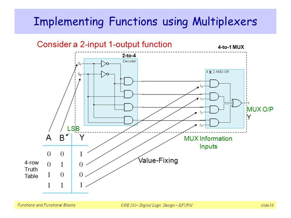 Functions and Functional Blocks COE 202– Digital Logic Design – KFUPM slide 30 Implementing Functions using Multiplexers