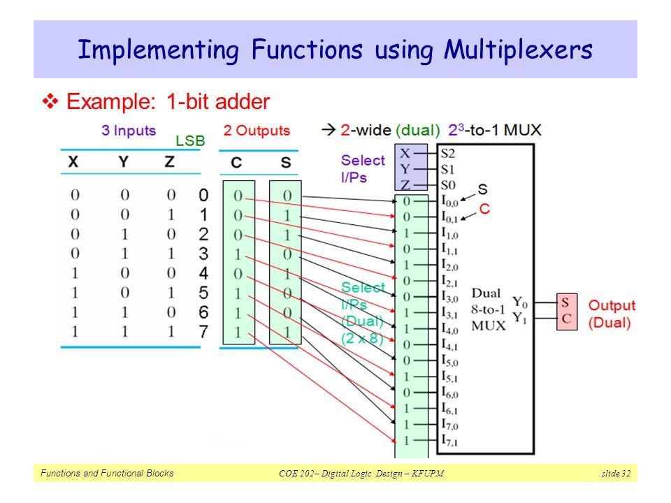 Functions and Functional Blocks COE 202– Digital Logic Design – KFUPM slide 32 Implementing Functions using Multiplexers  Example: 1-bit adder