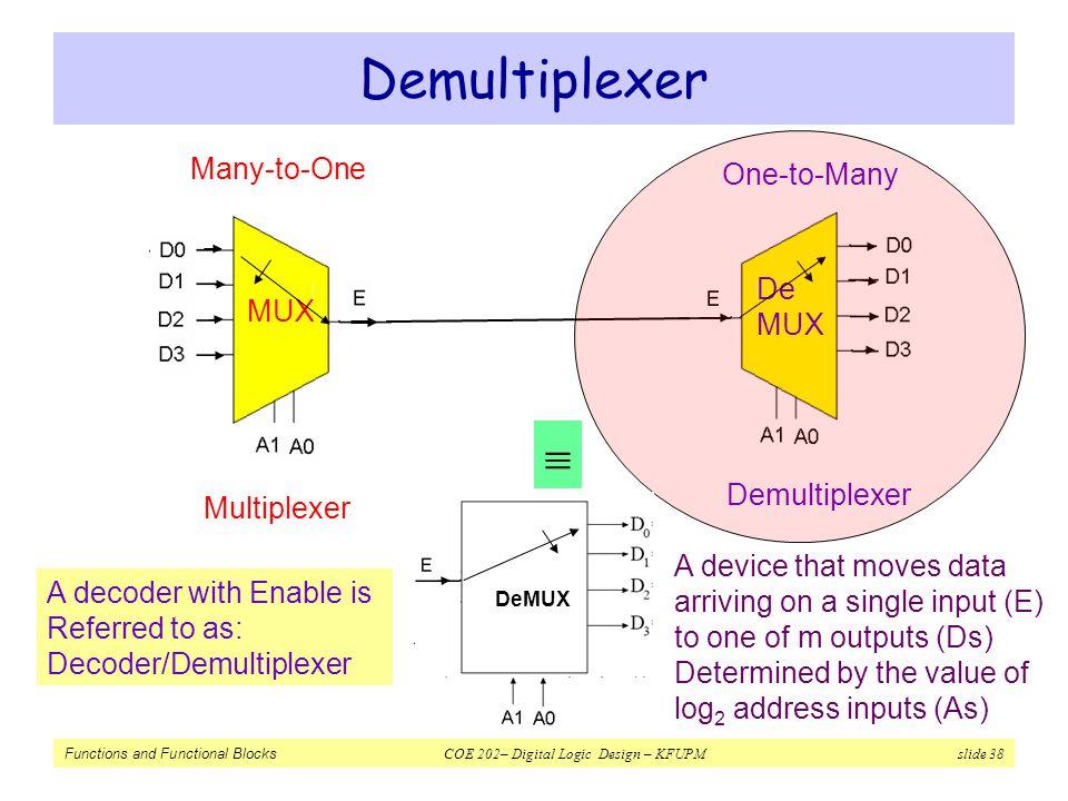 Functions and Functional Blocks COE 202– Digital Logic Design – KFUPM slide 38 Demultiplexer Multiplexer Demultiplexer MUX De MUX Many-to-One One-to-M