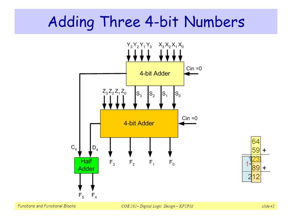 Functions and Functional Blocks COE 202– Digital Logic Design – KFUPM slide 42 Adding Three 4-bit Numbers 64 59 + 123 89 + 212 1