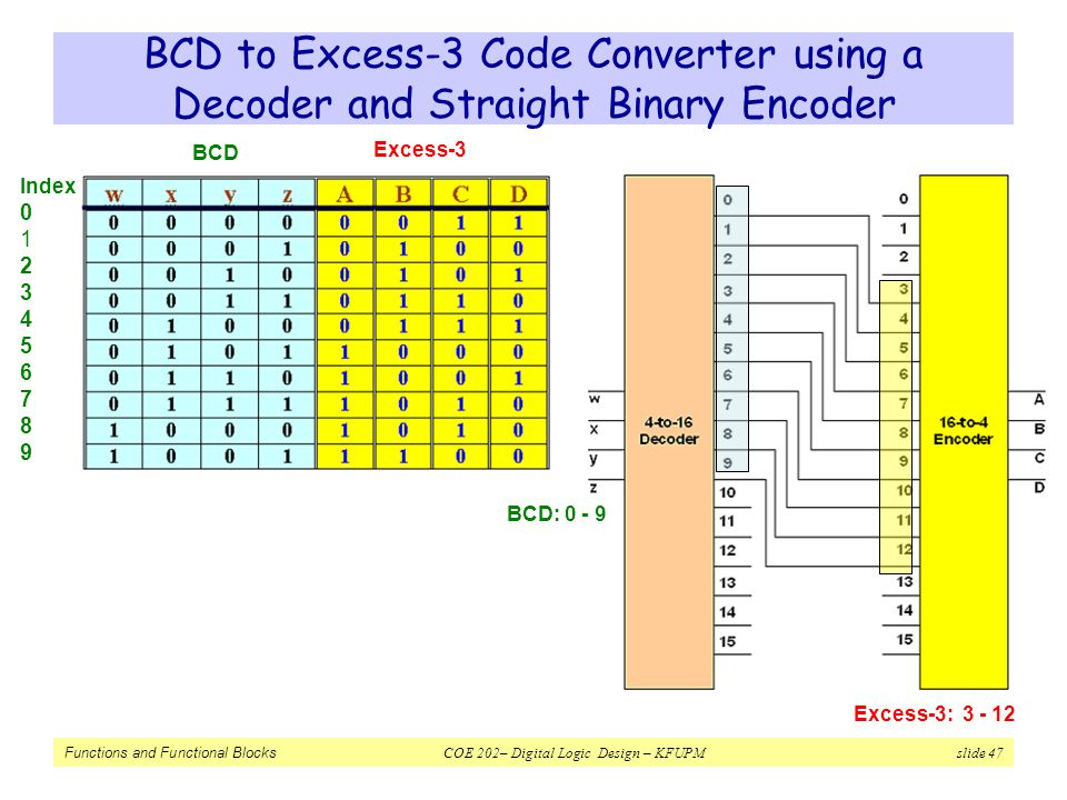 Functions and Functional Blocks COE 202– Digital Logic Design – KFUPM slide 47 Index 0 1 2 3 4 5 6 7 8 9 BCD to Excess-3 Code Converter using a Decode