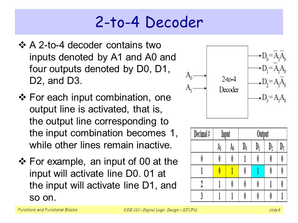 Functions and Functional Blocks COE 202– Digital Logic Design – KFUPM slide 7 2-to-4 Decoder  Notice that, each output of the decoder is actually a minterm resulting from a certain combination of the inputs, that is: ( minterm m 0 ) ( minterm m 1 ) ( minterm m 2 ) ( minterm m 3 )