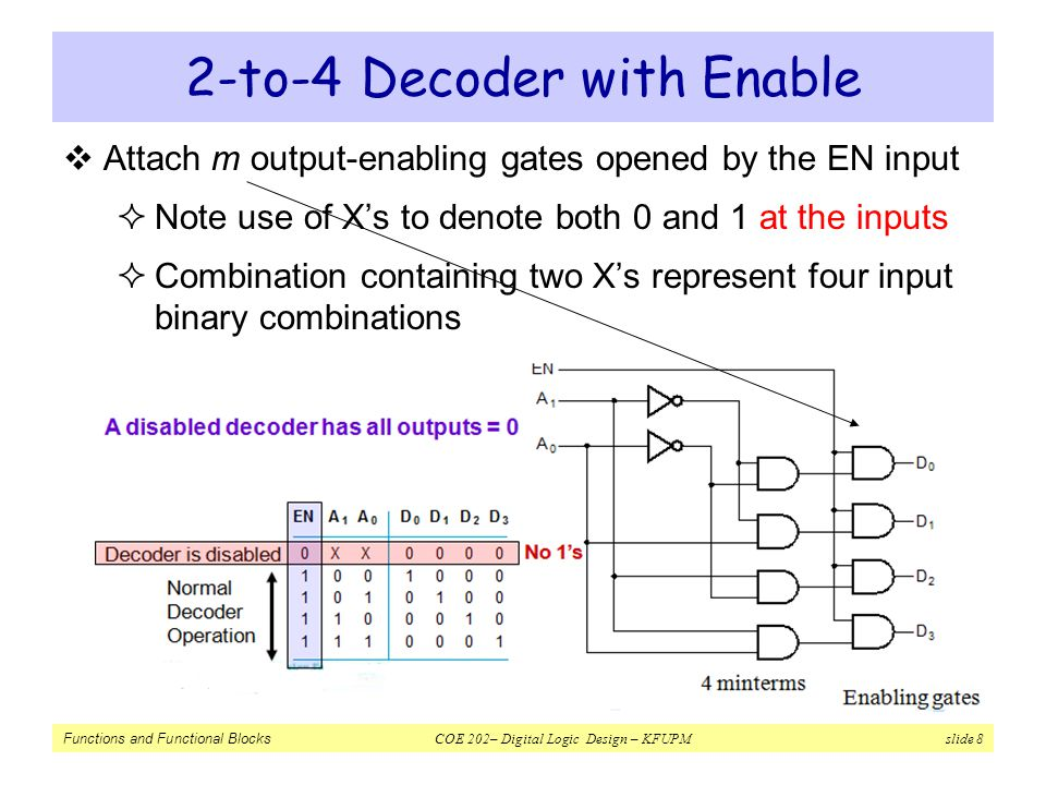 Functions and Functional Blocks COE 202– Digital Logic Design – KFUPM slide 39 Decoder with Enable = DeMultiplexer  Alternatively, can be viewed as distributing the value of the signal EN to 1 of 4 outputs  In this case, called a Demultiplexer Decoder is disabled No 1's Normal Decoder Operation Data Input Address Outputs