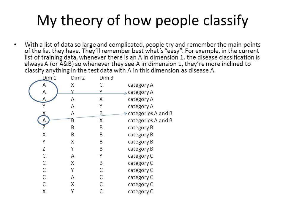 Analysis cont'd YAC was very difficult to model because though intuitively I understand why people classified this as AC (the C on dimension 3 was balanced out by the YA on the first 2 dimensions which was very similar to YAY which was classified as A...maybe YA was a very easy pattern to remember), I found it very difficult to conjugate this in the model XBC was also very difficult because I felt the disease should have been B based on the fact that B (or BC) on dimension 2 was always disease B and there was a training example XBB which was classed as disease B.