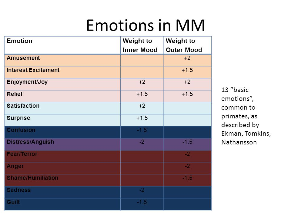 Emotions in MM Emotion Weight to Inner Mood Weight to Outer Mood Amusement+2 Interest Excitement+1.5 Enjoyment/Joy+2 Relief+1.5 Satisfaction+2 Surpris