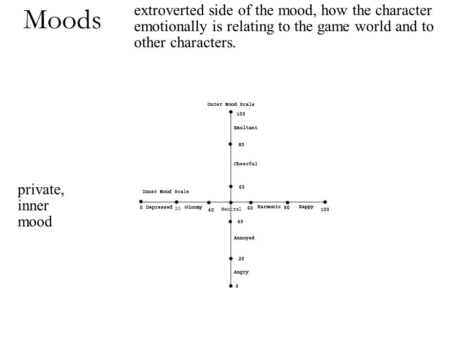 Moods private, inner mood extroverted side of the mood, how the character emotionally is relating to the game world and to other characters.