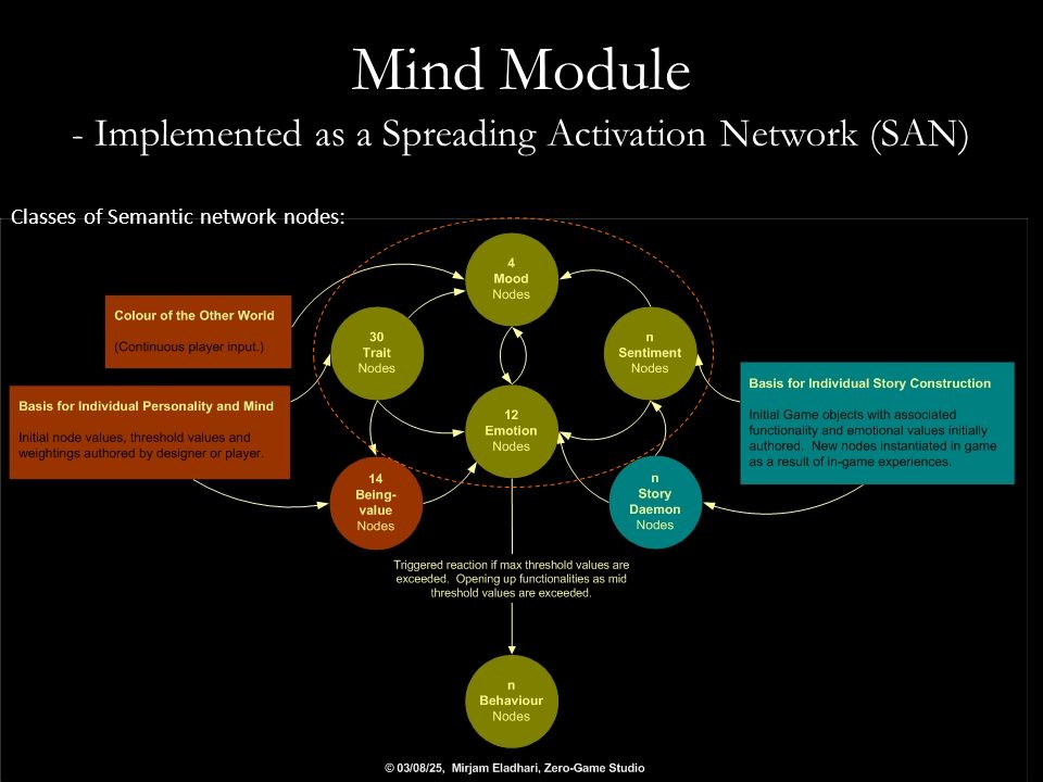 Mind Module - Implemented as a Spreading Activation Network (SAN) Classes of Semantic network nodes: