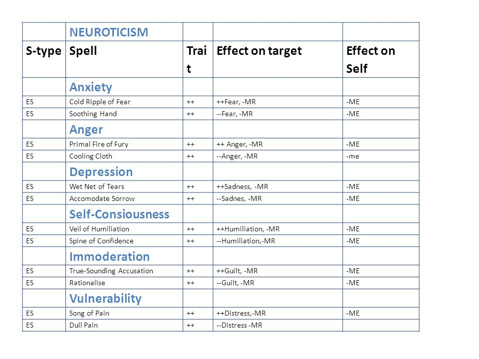 NEUROTICISM S-typeSpell Trai t Effect on target Effect on Self Anxiety ESCold Ripple of Fear++++Fear, -MR-ME ESSoothing Hand++--Fear, -MR-ME Anger ESPrimal Fire of Fury++++ Anger, -MR-ME ESCooling Cloth++--Anger, -MR-me Depression ESWet Net of Tears++++Sadness, -MR-ME ESAccomodate Sorrow++--Sadnes, -MR-ME Self-Consiousness ESVeil of Humiliation++++Humiliation, -MR-ME ESSpine of Confidence++--Humiliation,-MR-ME Immoderation ESTrue-Sounding Accusation++++Guilt, -MR-ME ESRationalise++--Guilt, -MR-ME Vulnerability ESSong of Pain++++Distress,-MR-ME ESDull Pain++--Distress -MR