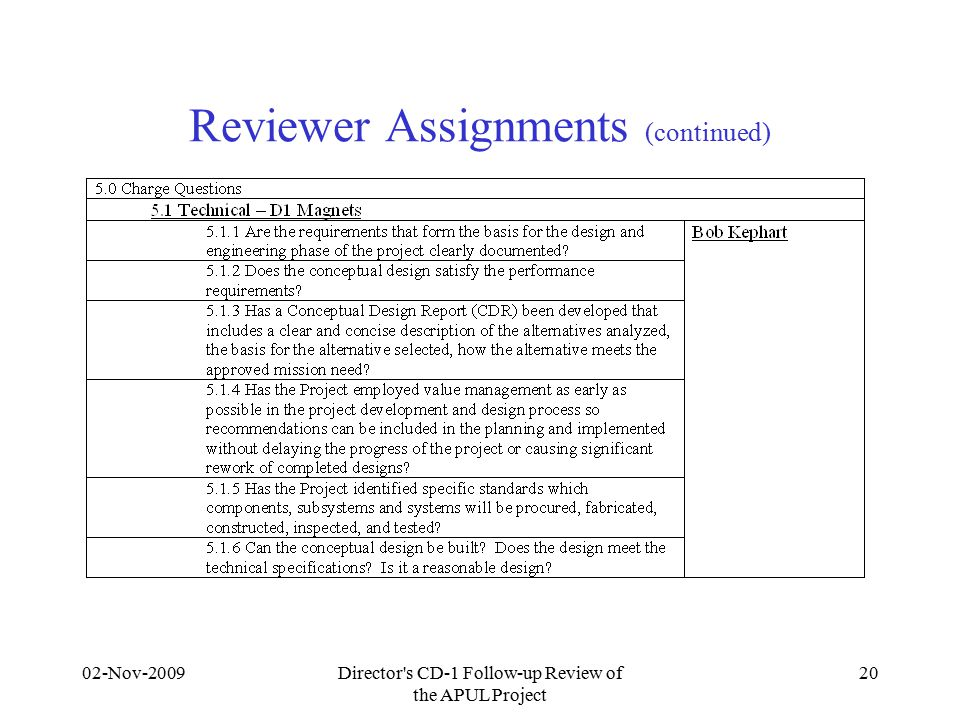 02-Nov-2009Director s CD-1 Follow-up Review of the APUL Project 20 Reviewer Assignments (continued)