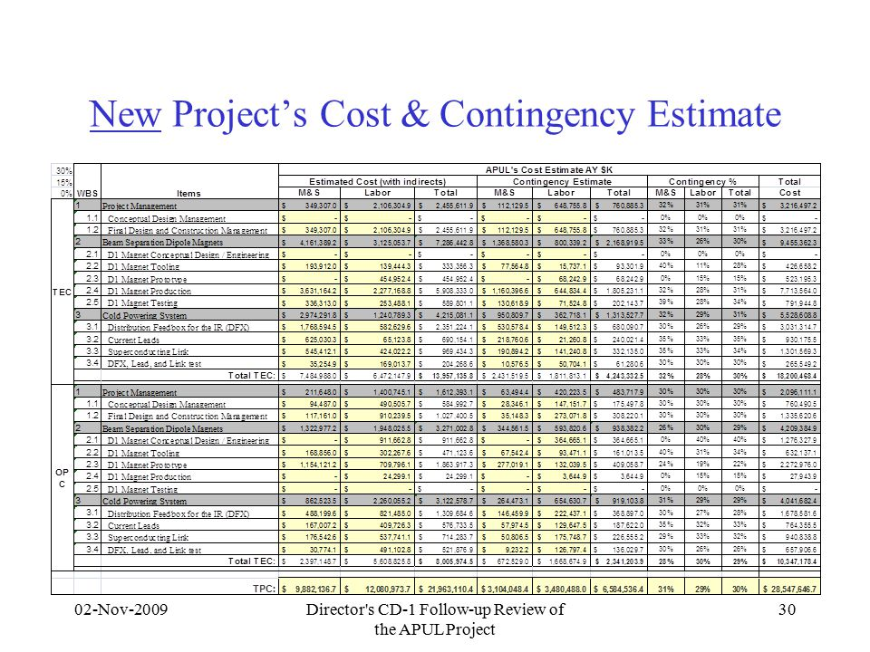 New Project's Cost & Contingency Estimate 02-Nov-2009Director s CD-1 Follow-up Review of the APUL Project 30