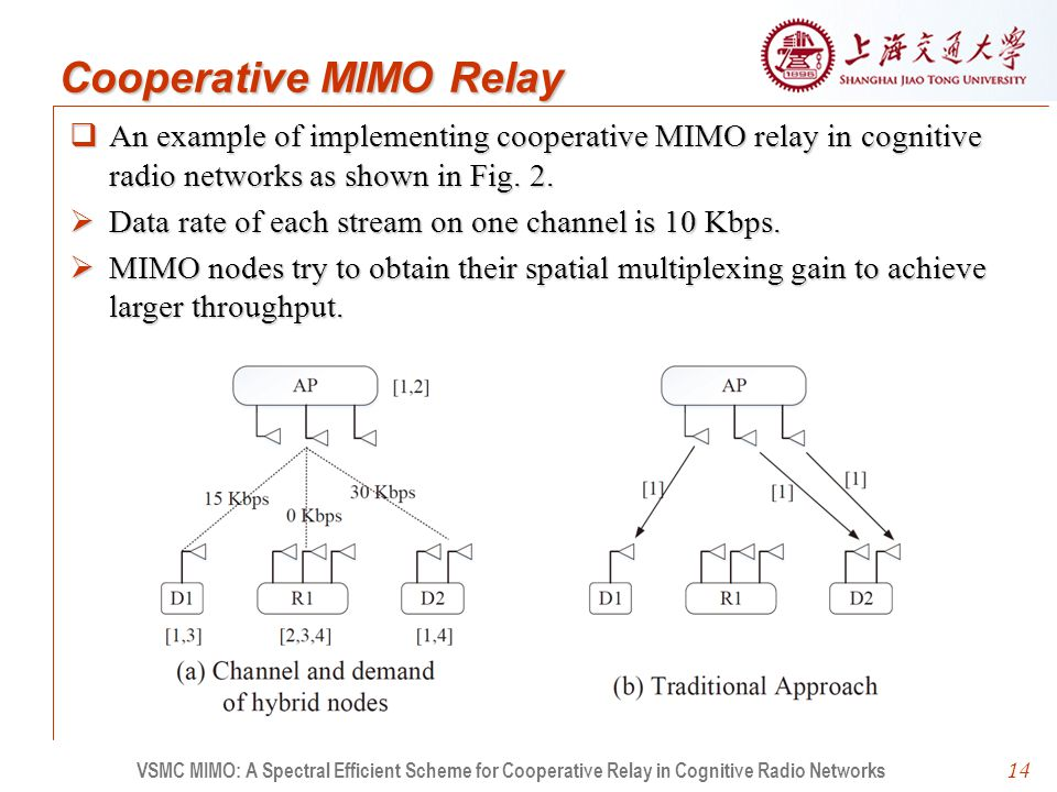 14  An example of implementing cooperative MIMO relay in cognitive radio networks as shown in Fig.