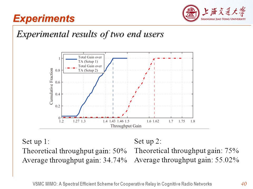 40 Experimental results of two end users VSMC MIMO: A Spectral Efficient Scheme for Cooperative Relay in Cognitive Radio Networks Experiments Set up 1: Theoretical throughput gain: 50% Average throughput gain: 34.74% Set up 2: Theoretical throughput gain: 75% Average throughput gain: 55.02%