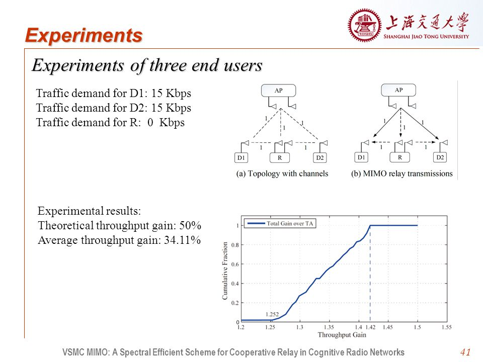 41 Experiments of three end users VSMC MIMO: A Spectral Efficient Scheme for Cooperative Relay in Cognitive Radio Networks Experiments Traffic demand for D1: 15 Kbps Traffic demand for D2: 15 Kbps Traffic demand for R: 0 Kbps Experimental results: Theoretical throughput gain: 50% Average throughput gain: 34.11%