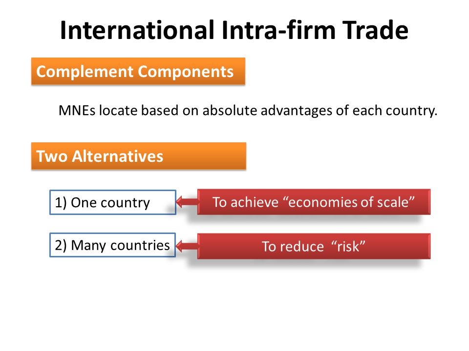 International Intra-firm Trade Complement Components MNEs locate based on absolute advantages of each country. Two Alternatives 1) One country 2) Many