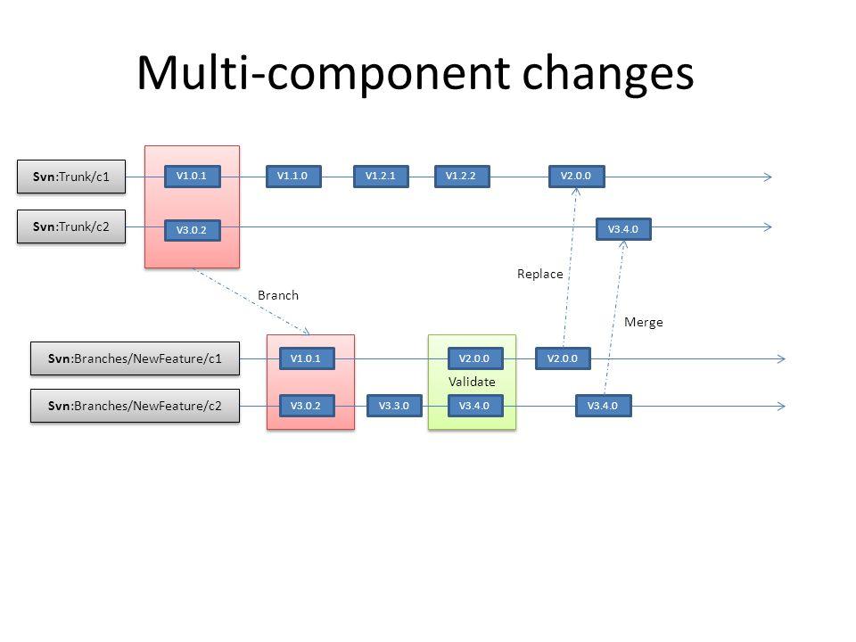 Validate Multi-component changes Svn:Trunk/c1 Svn:Trunk/c2 V1.0.1 V3.0.2 Svn:Branches/NewFeature/c1 Svn:Branches/NewFeature/c2 V1.0.1 V3.0.2 V2.0.0 V3.3.0V3.4.0 Branch V2.0.0 V3.4.0 V1.1.0V1.2.1V1.2.2V2.0.0 Replace V3.4.0 Merge