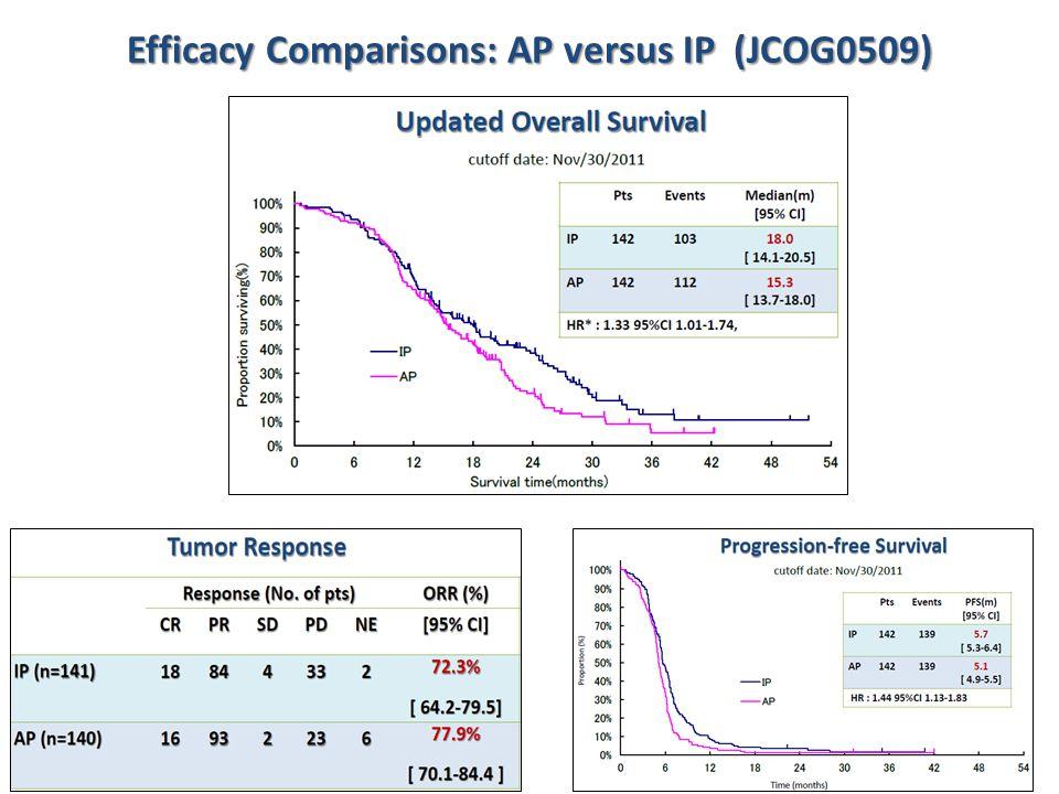 Efficacy Comparisons: AP versus IP (JCOG0509)