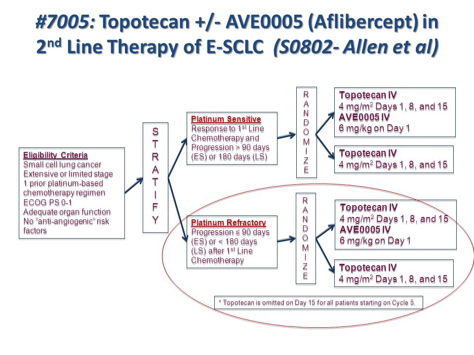 #7005: Topotecan +/- AVE0005 (Aflibercept) in 2 nd Line Therapy of E-SCLC (S0802- Allen et al) Eligibility Criteria Small cell lung cancer Extensive o