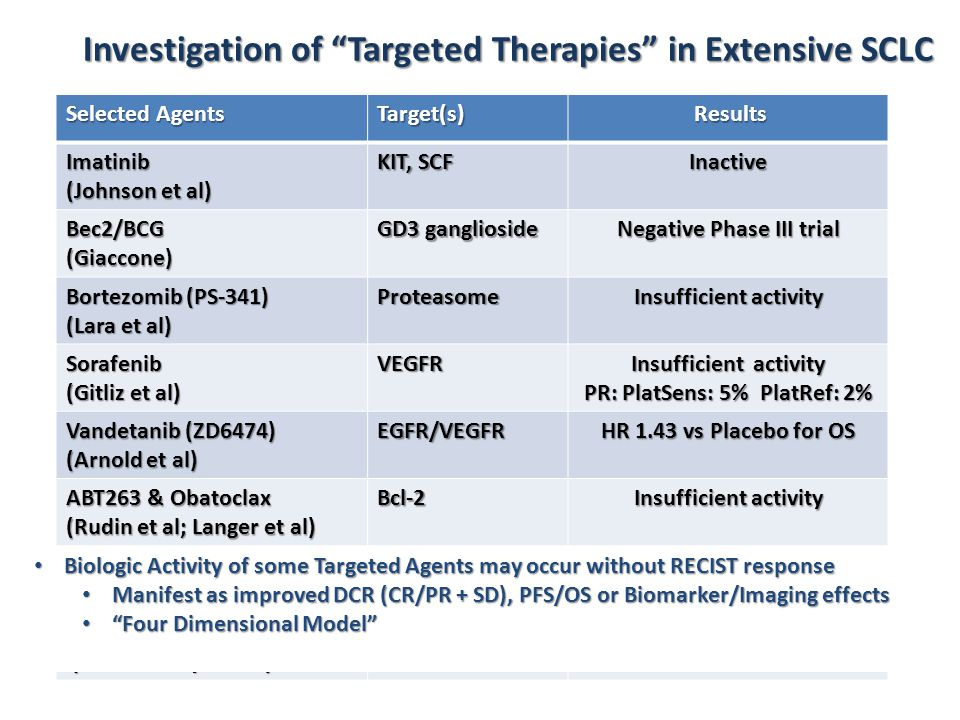 """Investigation of """"Targeted Therapies"""" in Extensive SCLC Selected Agents Target(s) Results Results Imatinib (Johnson et al) KIT, SCF Inactive Bec2/BCG("""