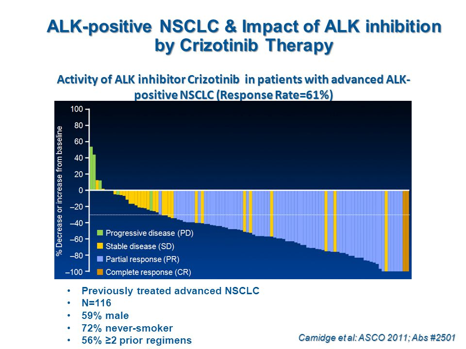 ALK-positive NSCLC & Impact of ALK inhibition by Crizotinib Therapy Activity of ALK inhibitor Crizotinib in patients with advanced ALK- positive NSCLC