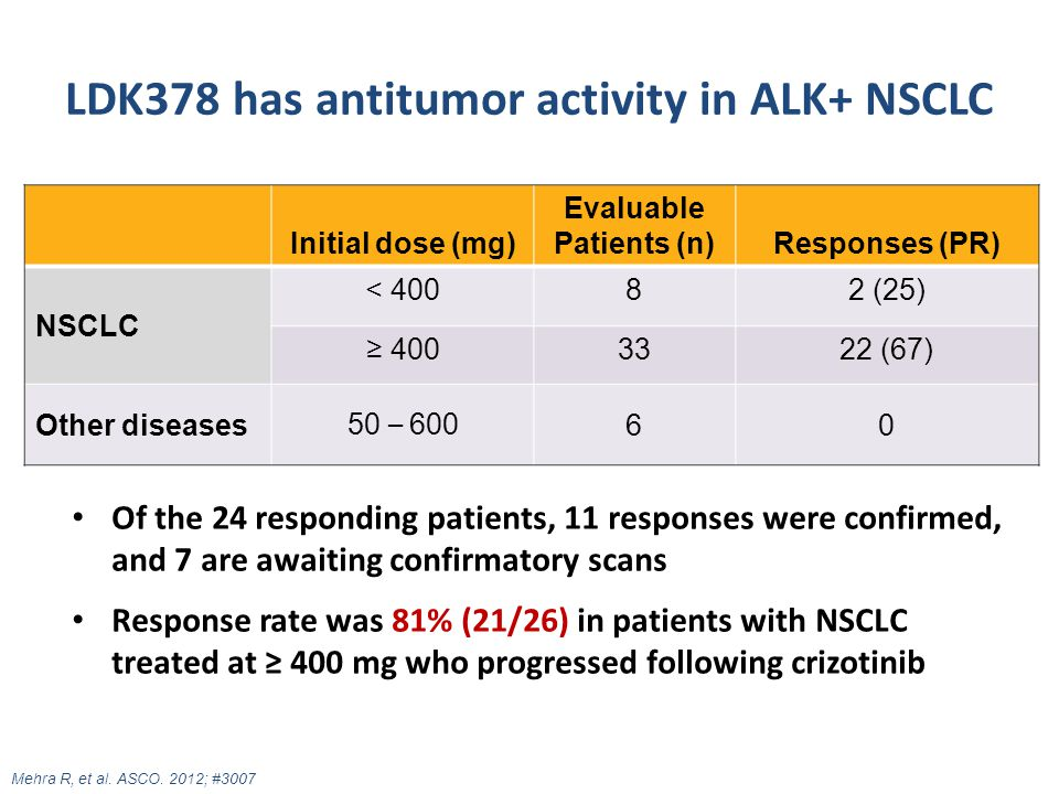 LDK378 has antitumor activity in ALK+ NSCLC Of the 24 responding patients, 11 responses were confirmed, and 7 are awaiting confirmatory scans Response