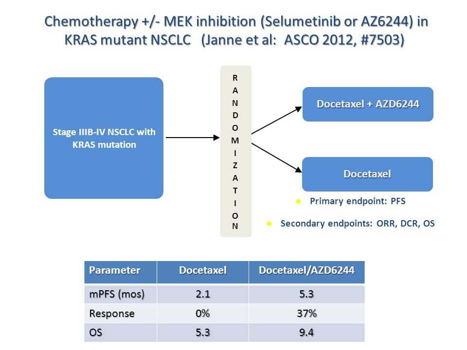 Docetaxel Stage IIIB-IV NSCLC with KRAS mutation ● Primary endpoint: PFS ● Secondary endpoints: ORR, DCR, OS RANDOMIZATIONRANDOMIZATION Docetaxel + AZ