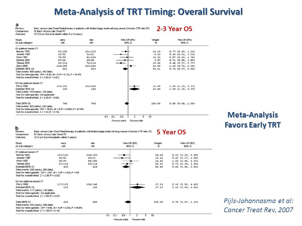 Meta-Analysis of TRT Timing: Overall Survival Pijls-Johannasma et al: Cancer Treat Rev, 2007 Meta-Analysis Favors Early TRT 2-3 Year OS 5 Year OS