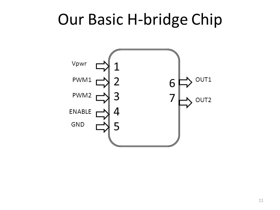 11 PWM1 PWM2 Vpwr GND OUT1 OUT2 ENABLE 1234512345 6767 Our Basic H-bridge Chip
