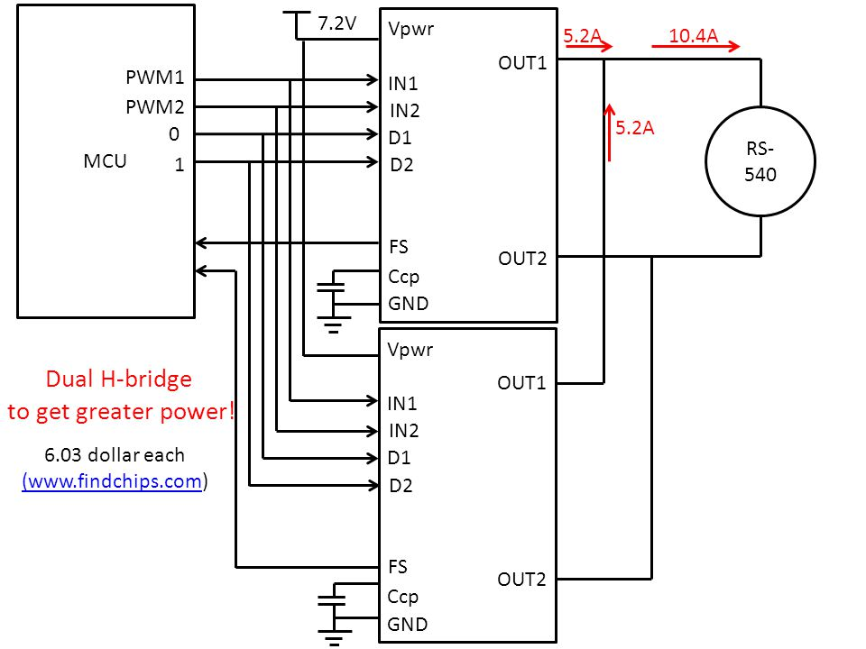 RS- 540 MCU PWM1 PWM2 0 1 GND Ccp D2 D1 IN2 IN1 FS OUT1 OUT2 Vpwr 7.2V GND Ccp D2 D1 IN2 IN1 FS OUT1 OUT2 Vpwr Dual H-bridge to get greater power.