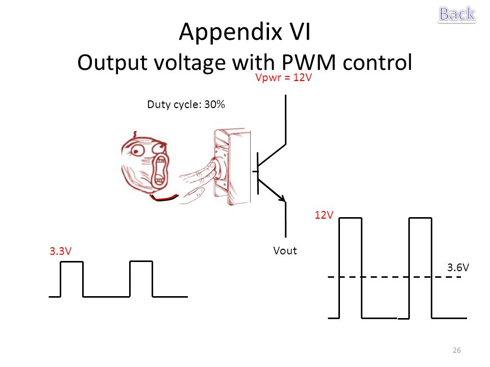 Appendix VI Output voltage with PWM control 26 Vpwr = 12V Vout 3.3V 3.6V Duty cycle: 30% 12V
