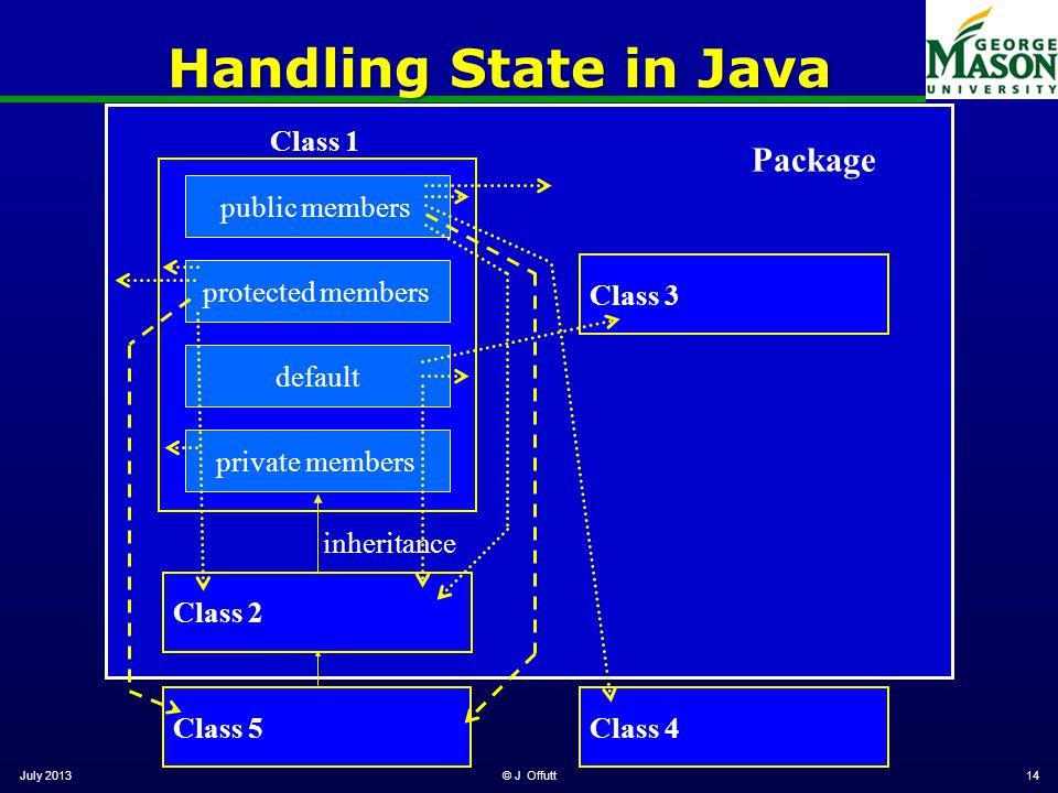 © J Offutt14 Class 4 Handling State in Java Class 1 inheritance Class 3Class 2 Package Class 5 private membersdefaultprotected memberspublic members July 2013