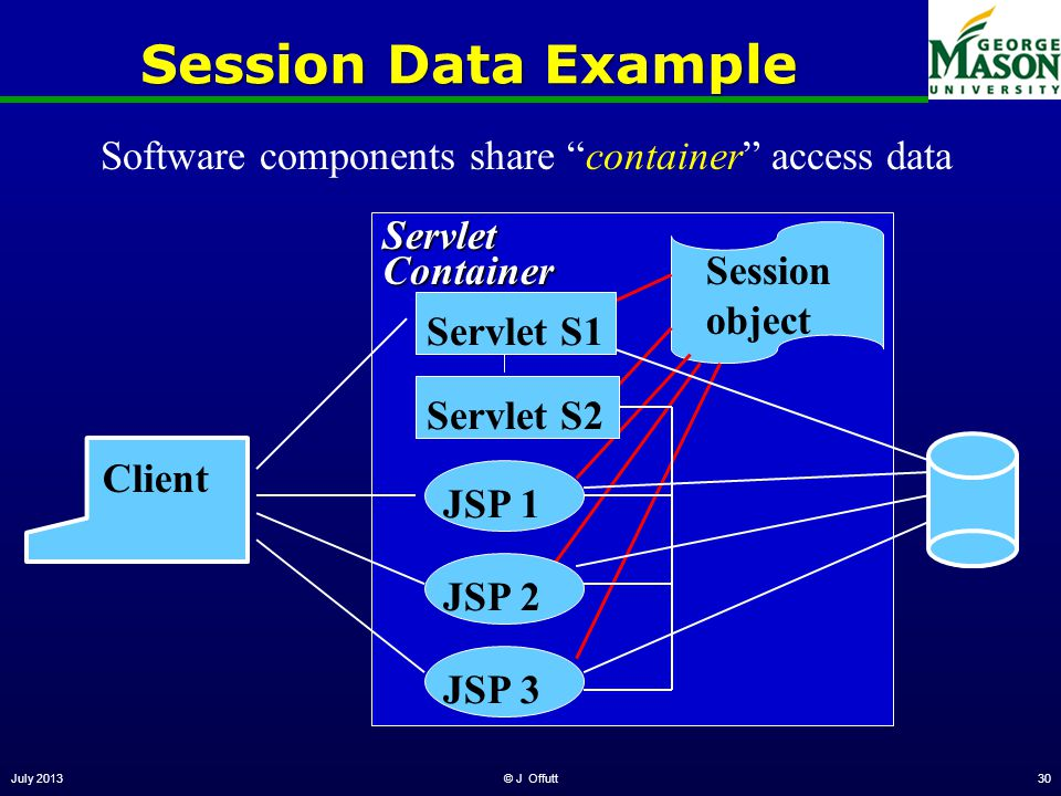 July 2013© J Offutt30 Session objectServletContainer Session Data Example Client Servlet S1 JSP 3JSP 2JSP 1 Software components share container access data Servlet S2