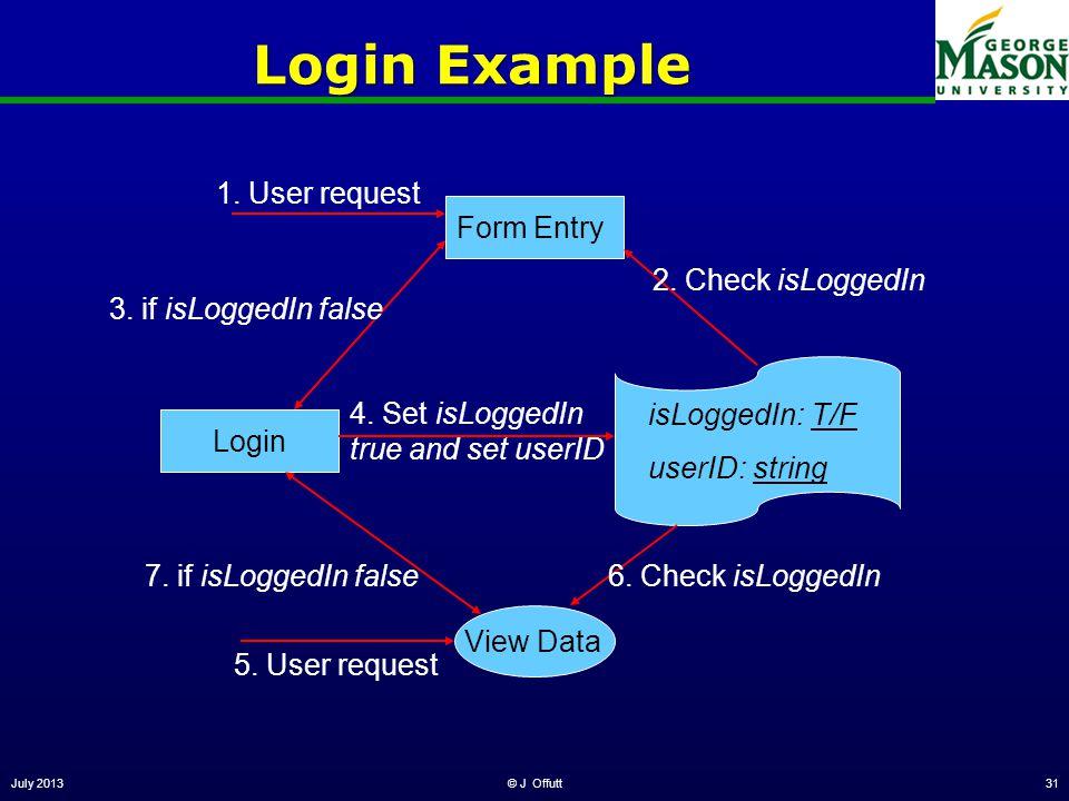 July 2013© J Offutt31 Login Example LoginForm Entry View Data isLoggedIn: T/F userID: string 2. Check isLoggedIn 4. Set isLoggedIn true and set userID