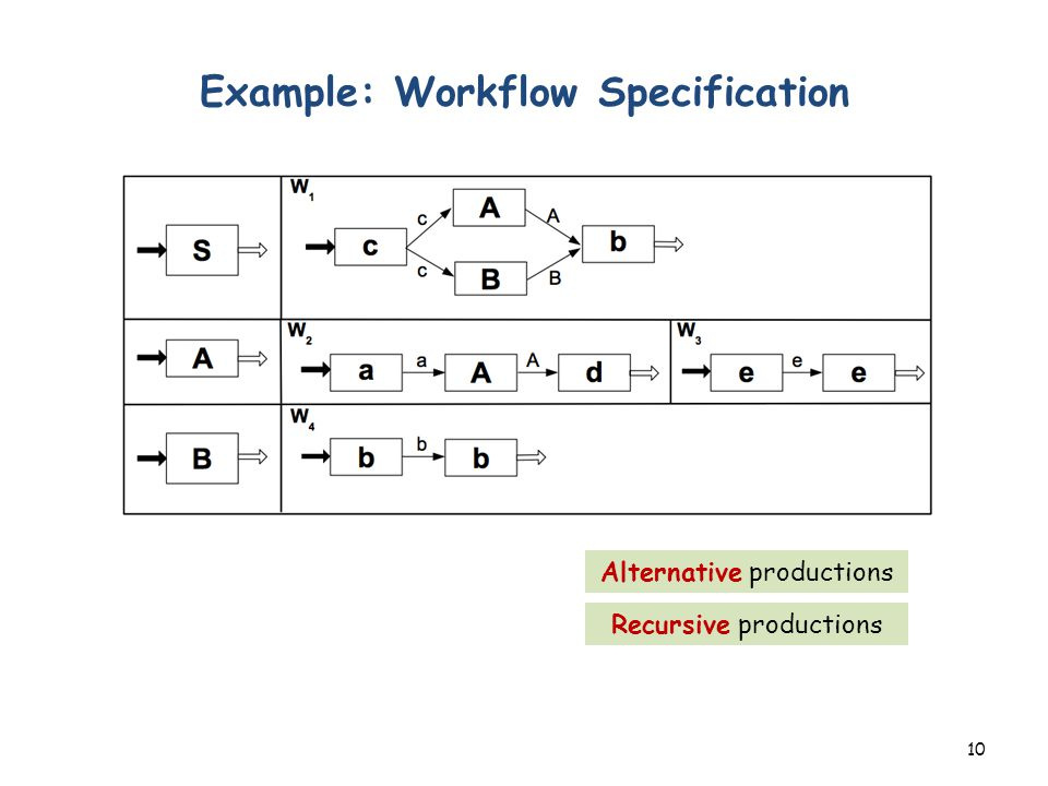 Example: Workflow Specification 10 Alternative productions Recursive productions