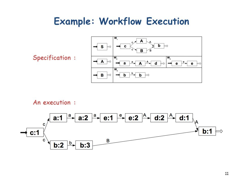 Example: Workflow Execution 11 Specification : An execution :
