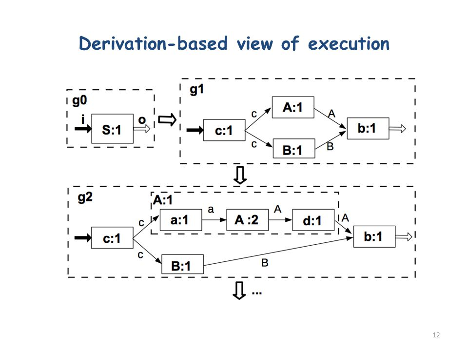 Derivation-based view of execution 12