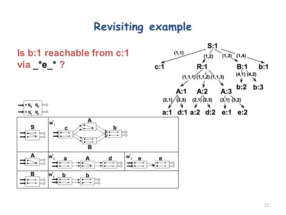 Revisiting example 21 Is b:1 reachable from c:1 via _*e_*