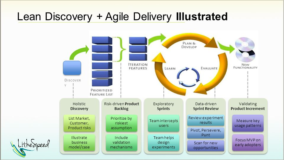 Lean Discovery + Agile Delivery Illustrated D ISCOVER Y