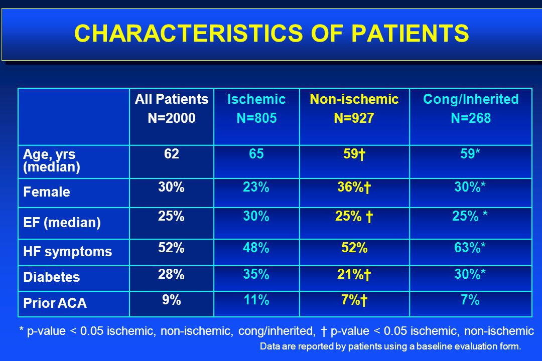 CHARACTERISTICS OF PATIENTS All Patients N=2000 Ischemic N=805 Non-ischemic N=927 Cong/Inherited N=268 Age, yrs (median) 626559†59* Female 30%23%36%†3