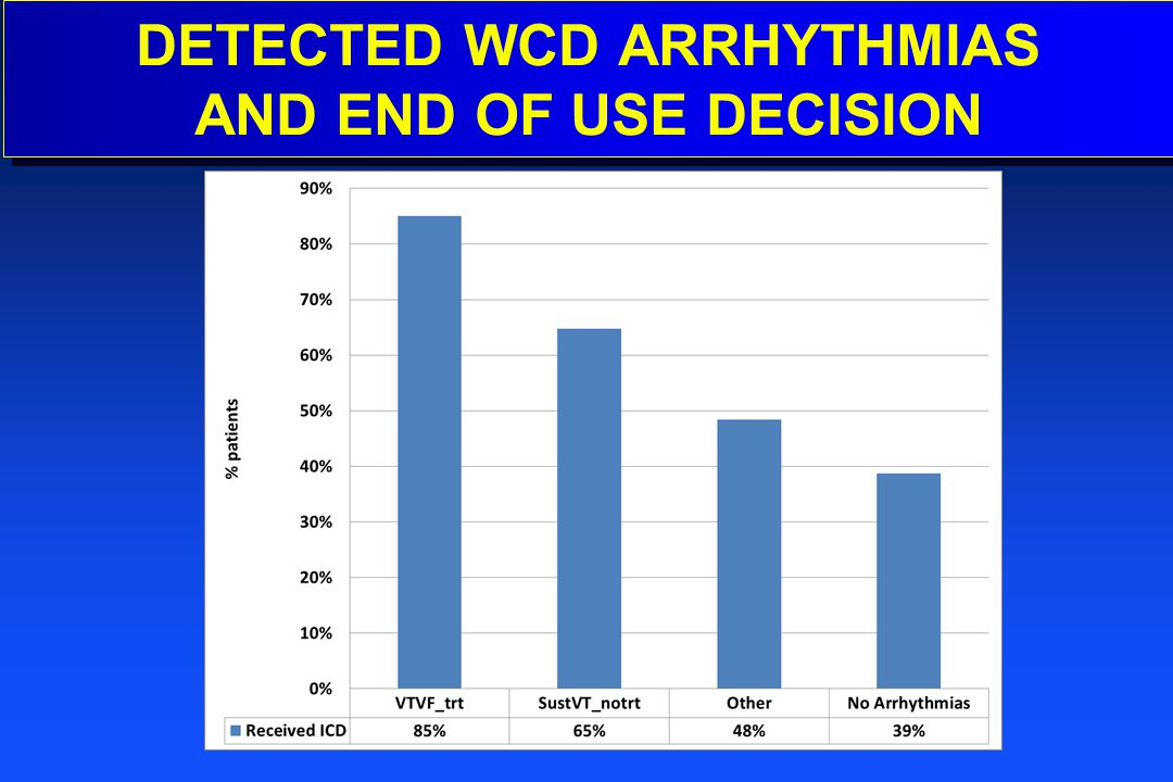 DETECTED WCD ARRHYTHMIAS AND END OF USE DECISION