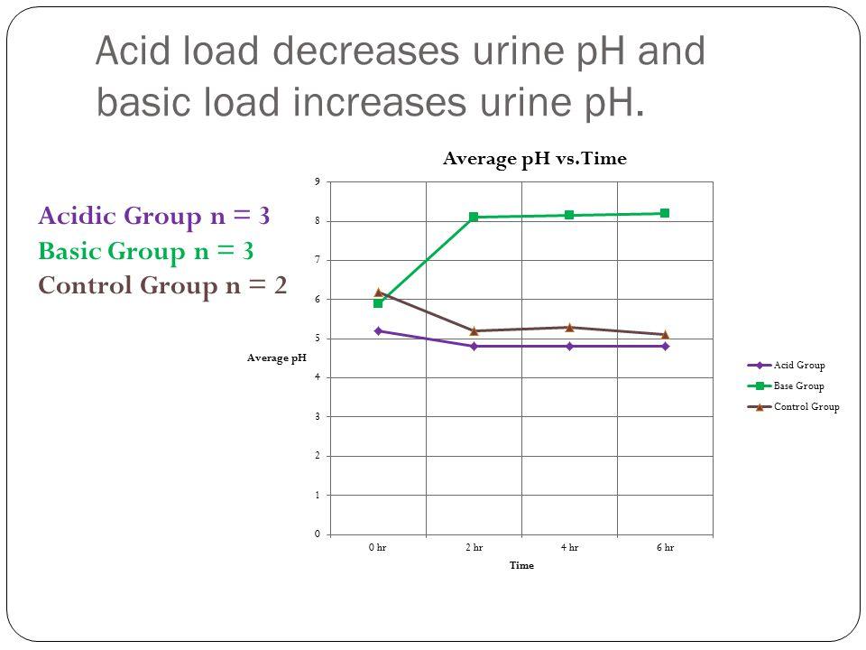 Acid load decreases urine pH and basic load increases urine pH.