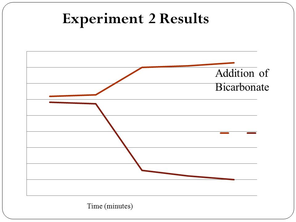 Experiment 2 Results Time (minutes) Addition of Bicarbonate