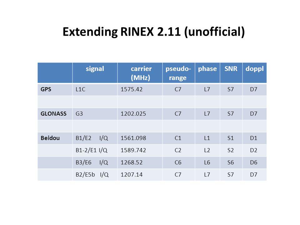 Extending RINEX 2.11 (unofficial) signal carrier (MHz) pseudo- range phase SNRdoppl GPSL1C1575.42 C7 L7 S7 D7 GLONASSG31202.025 C7 L7 S7 D7 BeidouB1/E