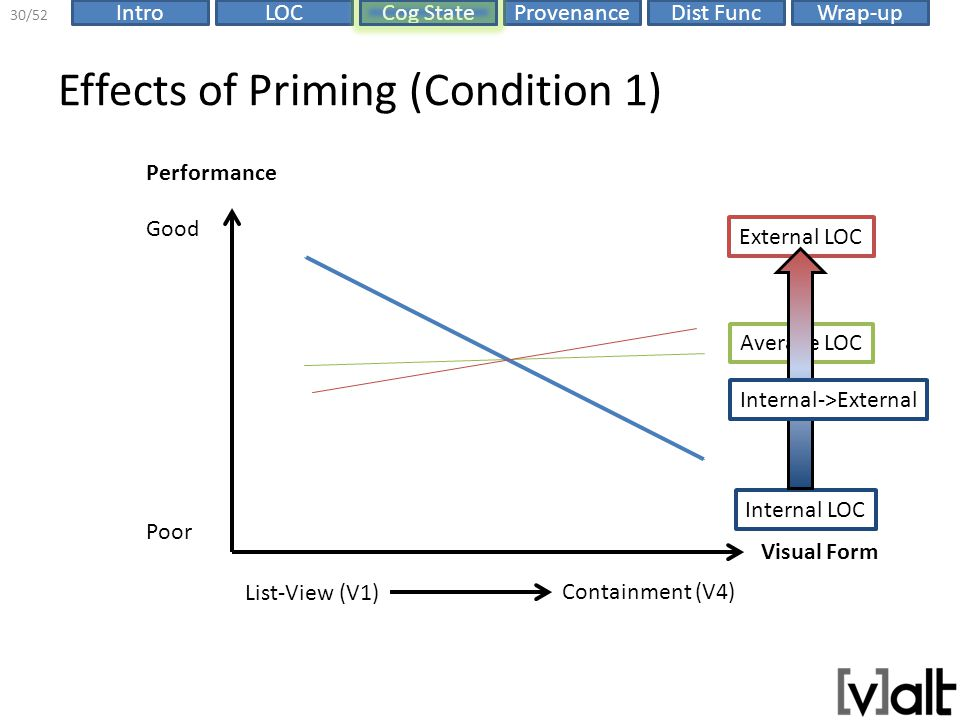 ProvenanceIntroLOCCog StateDist FuncWrap-up 30/52 Effects of Priming (Condition 1) Visual Form List-View (V1) Containment (V4) Performance Poor Good Internal LOC External LOC Average LOC Internal->External