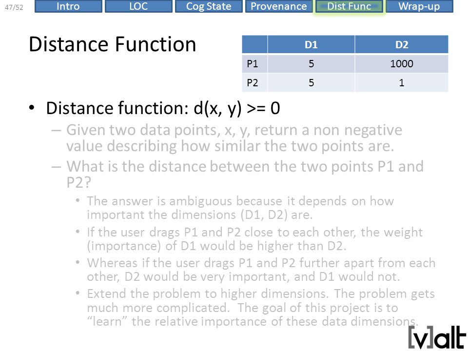 ProvenanceIntroLOCCog StateDist FuncWrap-up 47/52 Distance Function Distance function: d(x, y) >= 0 – Given two data points, x, y, return a non negative value describing how similar the two points are.
