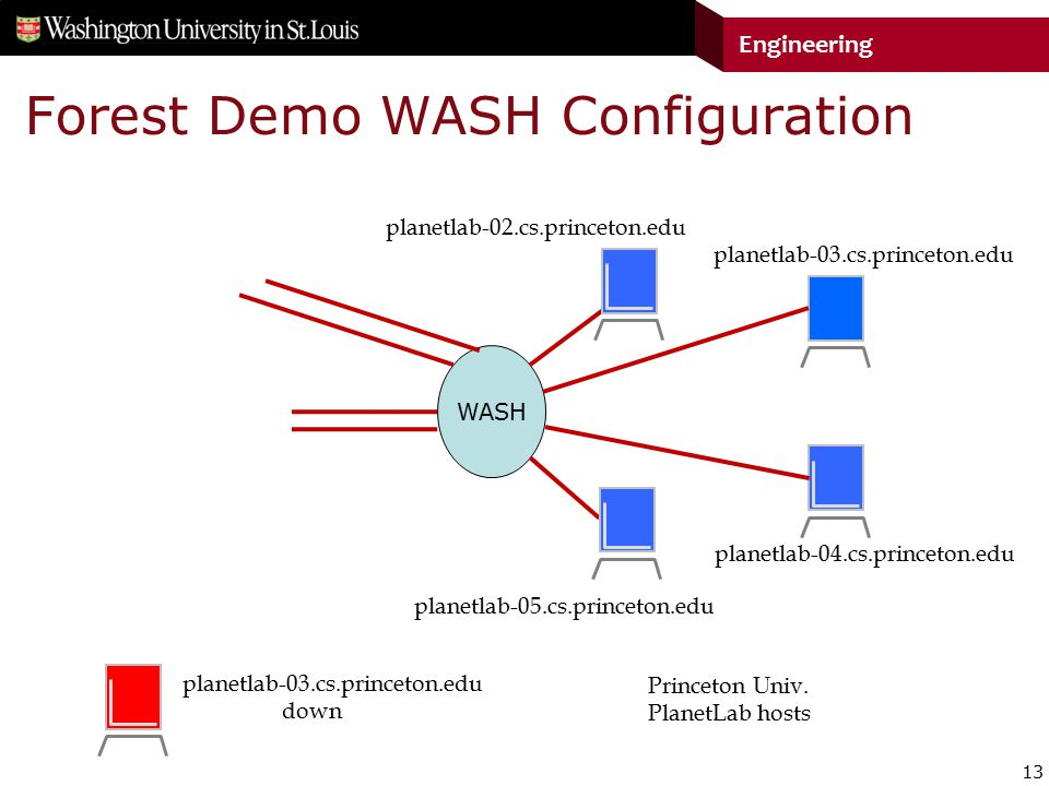 13 Engineering Forest Demo WASH Configuration WASH Princeton Univ.