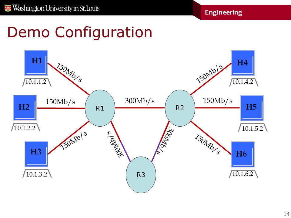 14 Engineering Demo Configuration R1 R2 R3 300Mb/s 150Mb/s H1 H2 H3 H4 H5 H