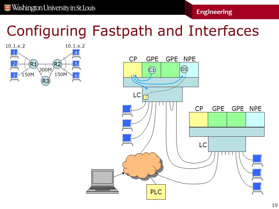 19 Engineering Configuring Fastpath and Interfaces R1 R2 R3 CPGPE LC NPE CPGPE LC NPE PLC C1 D1 150M 300M 10.1.x